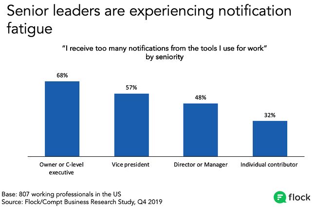 More senior leaders are likely to say they get too many notifications