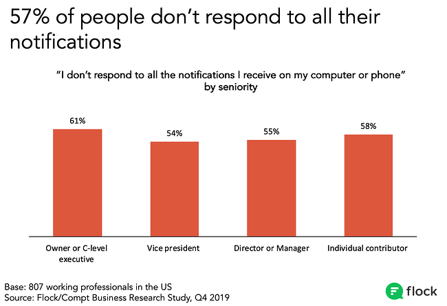 61% of senior leaders don't respect to all their notifications