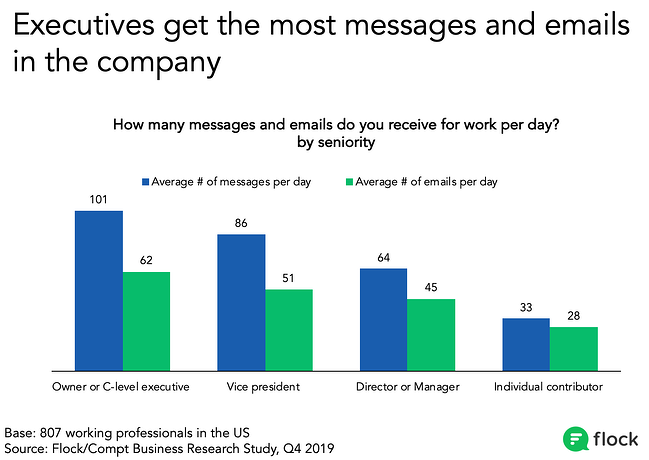 Chart showing senior leaders receive many more emails and messages per day