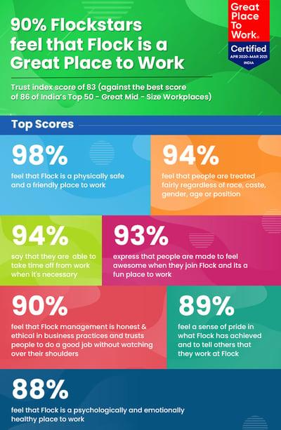 GPTW Infographic