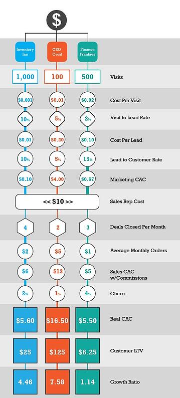 Marketing revenue funnel and costs