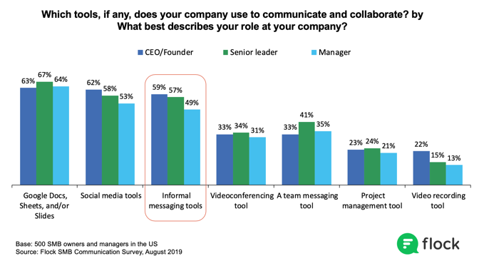 CEOs and founders use informal messaging most