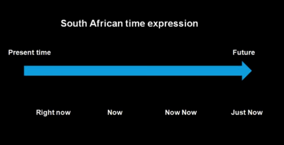 South African Time Expression