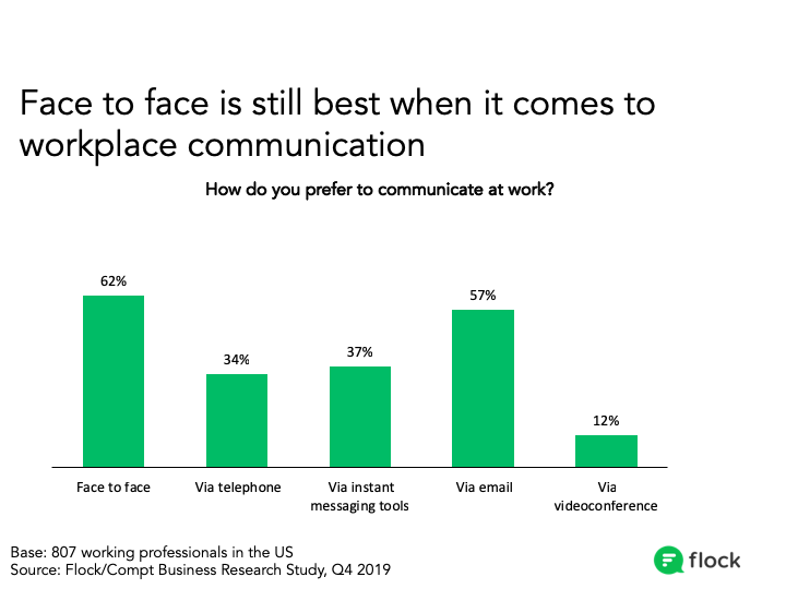 face to face communication is preferred in work