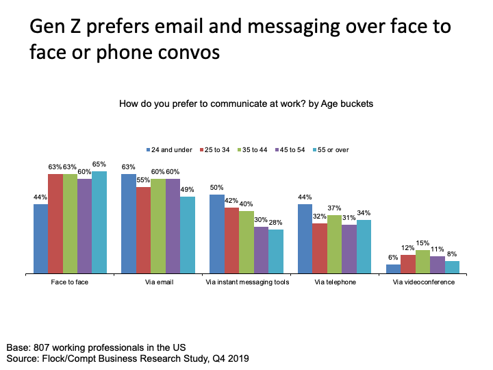 Generation z prefers email and messaging over face to face conversations