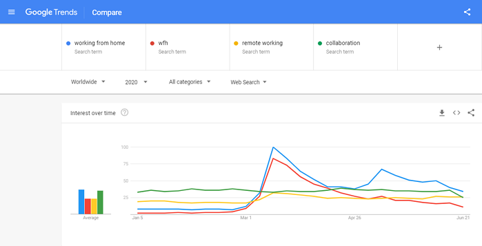 google trends work from home screen grab
