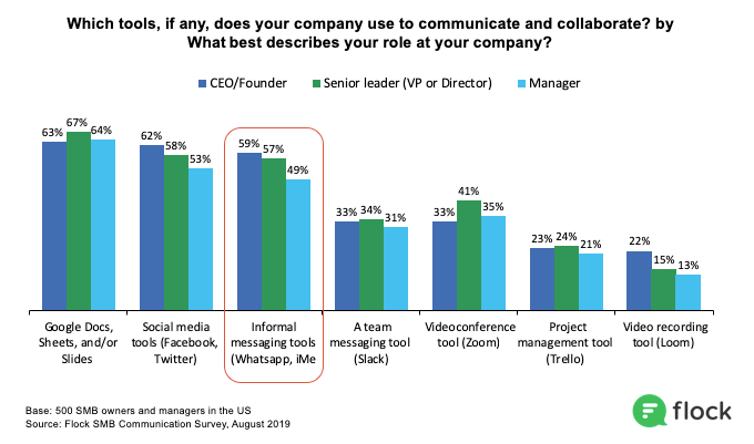 SMB owners are more likely to text