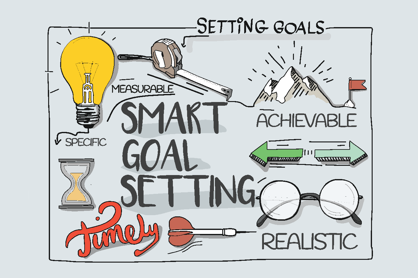 Image result for smart goals