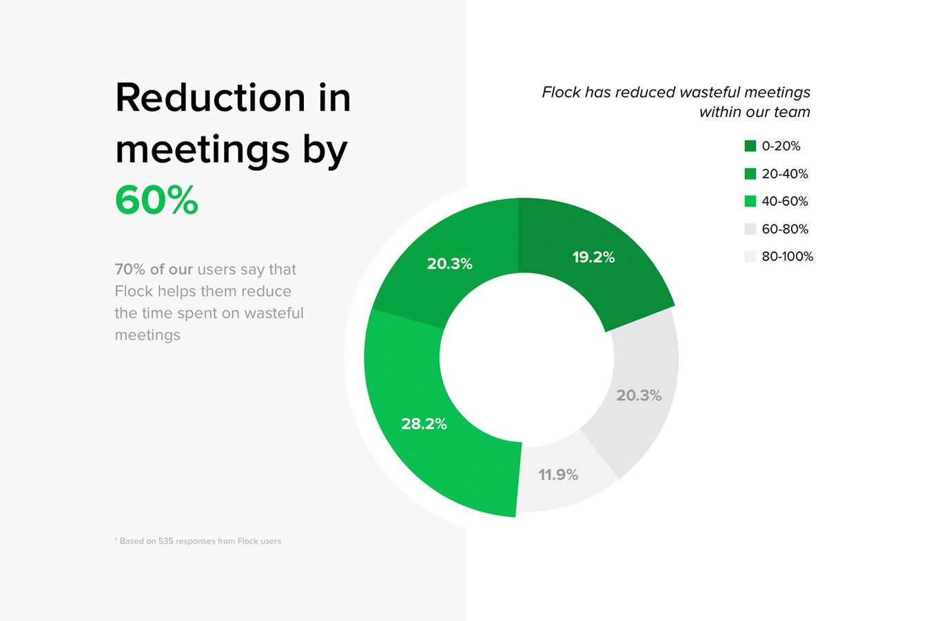 Survey results: 70% of our users say that Flock helps them reduce the time spent on wasteful meetings