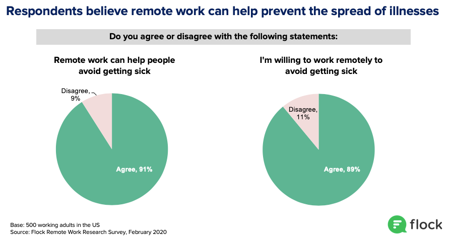 91% believe remote work can prevent illness and 89% would work from home to avoid getting sick
