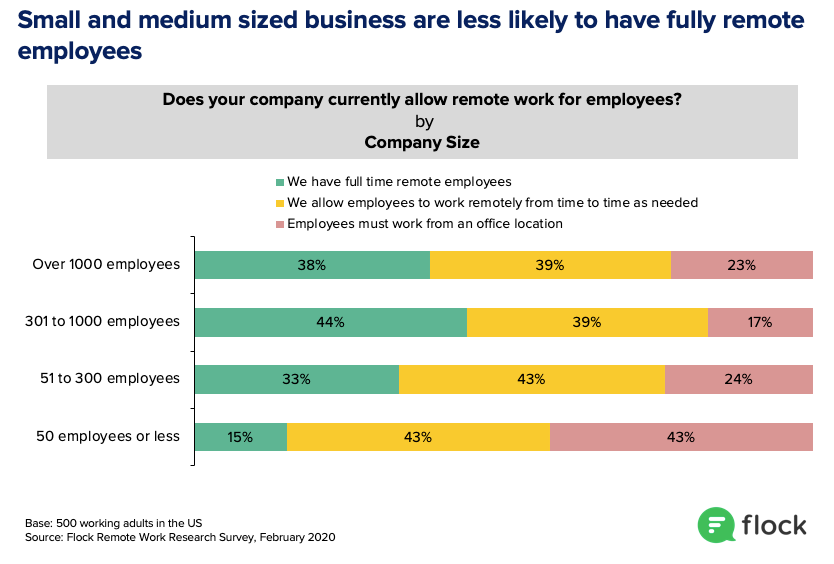 Smaller businesses are less likely to have remote employees