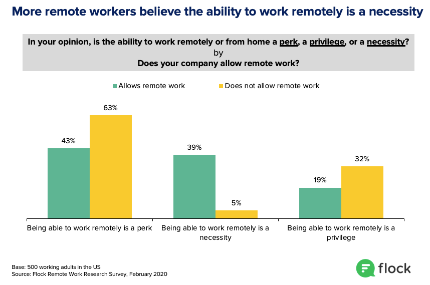 People exposed to remote work see it as a necessity.